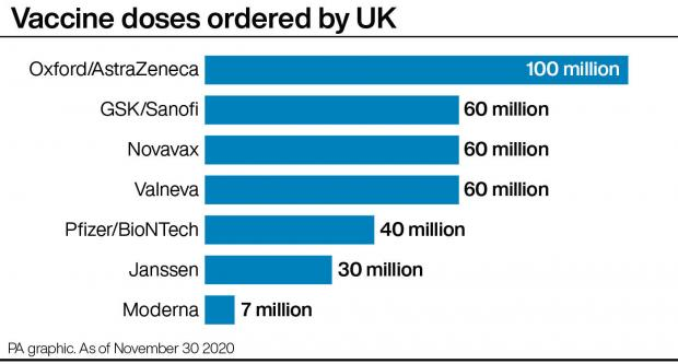 Swindon Advertiser: Vaccine doses ordered by UK. Picture: PA graphics