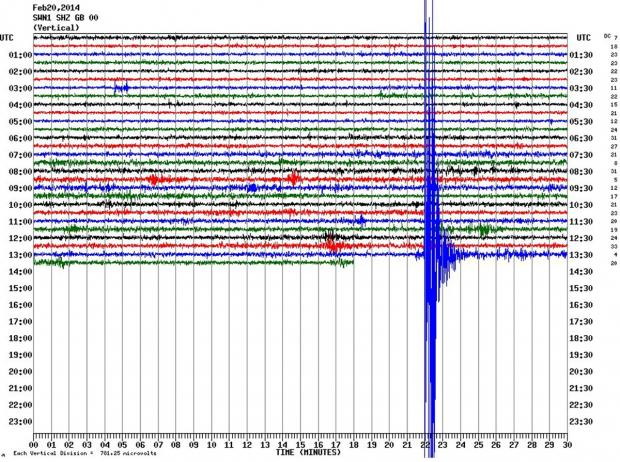 Real-time Seismograph data from a survey station in Swindon showing a large seismic activity at 13.21pm today. The shock was also measured in Wales, Cornwall and Jersey.